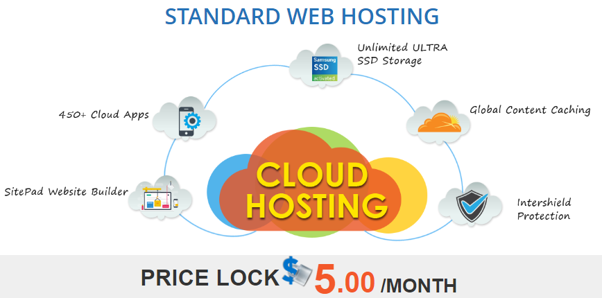InterServer WebHosting Review 2019: Affordable Managed Hosting Who Are Big On Support